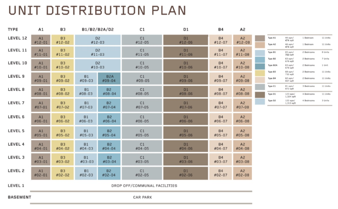 Myra Distribution Plan