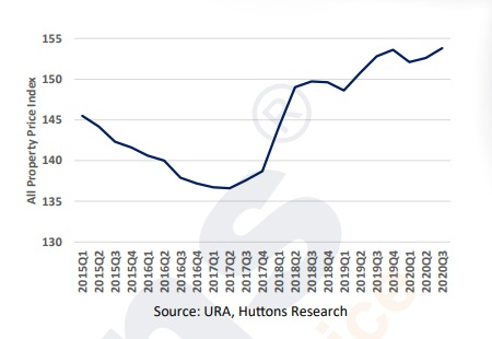 Huttons EBook Complimentary E book Property Price Index